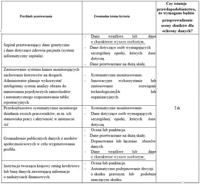 przetwarzanie wymagające oceny skutków DPIA