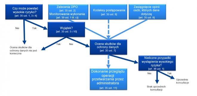 ocena skutków dla ochrony danych DPIA RODO